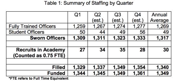 SPD Staffing by Quarter, 2014