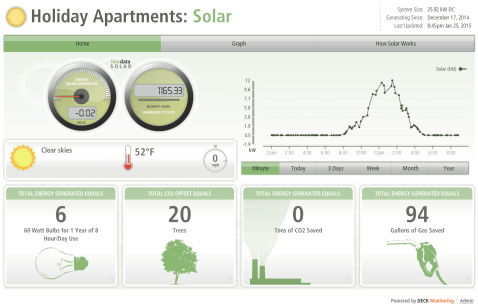 View the live dashboard at live.deckmonitoring.com/?id=holiday_apartments