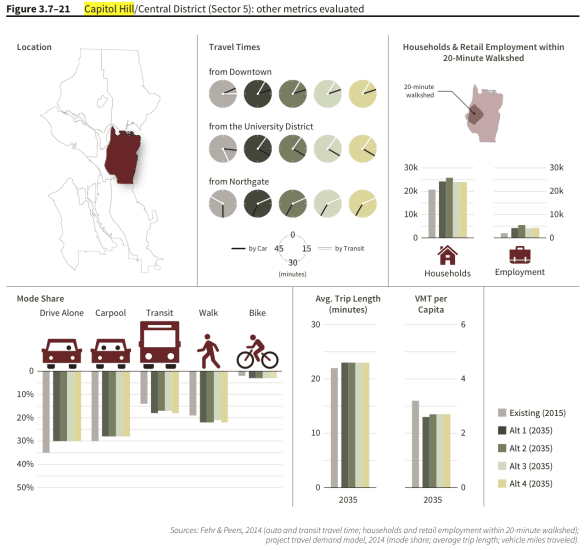 The most interesting parts of the planning are the facts, figures, and datasets used to create the forecasts and predictions. Here's  a look at various predicted metrics for the four alternatives under consideration in the Seattle 2035 plan. The full report is at the end of this post.