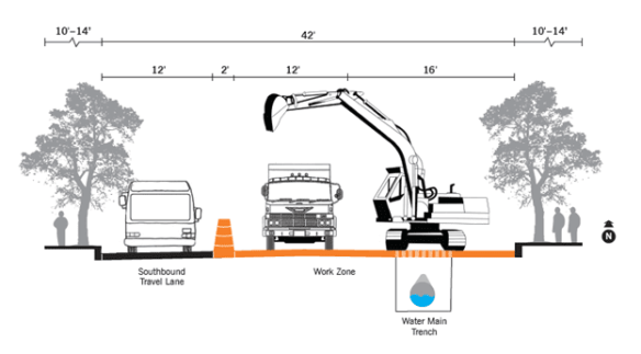 """SDOT writes: """"23rd Avenue is a narrow street. Maintaining two-way traffic request 22 feet, or 11-foot-wide lanes, at a minimum. Construction activities and equipment require approximately 30 feet of the roadway. The graphic below (above, here on CHS) illustrates why there is not enough space in the road to accommodate more than one lane of traffic during construction."""""""