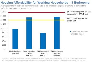 Housing-Affordability-for-Working-Households-1-Bedroom