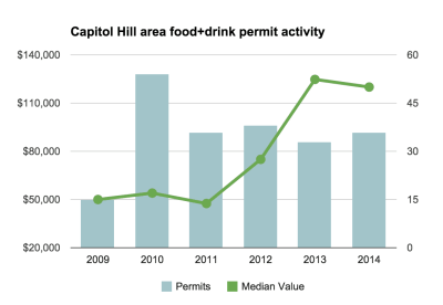 Just as many projects, bigger budgets: 2014's food and drink activity on the Hill kept pace and then some — at least when measured by major construction permits. You'll see many of the fruits of this labor in 2015 — according to the city, the average Seattle restaurant takes 261 days to open. (Source: data.seattle.gov/Image: CHS)