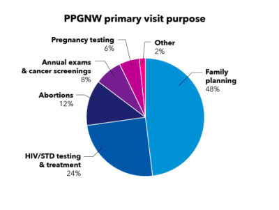 Percentage of primary visit purposes of clients in the Planned Parenthood of the Great Northwest (Source: Planned Parenthood)