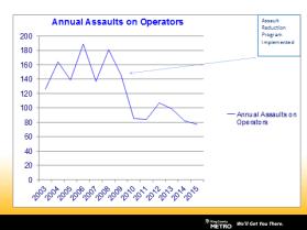 driver_assault_chart_updated