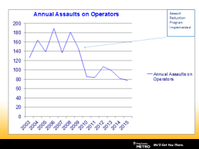 driver_assault_chart_updated