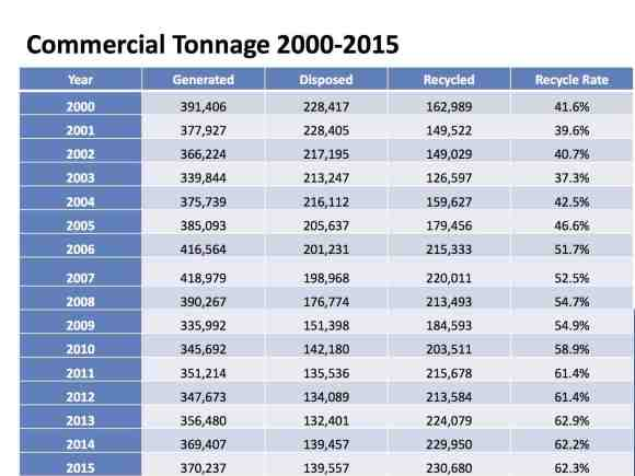 Commercial Tonnage 2000-2015