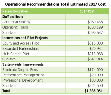 Expanded Community Center spending. (Image: City of Seattle)