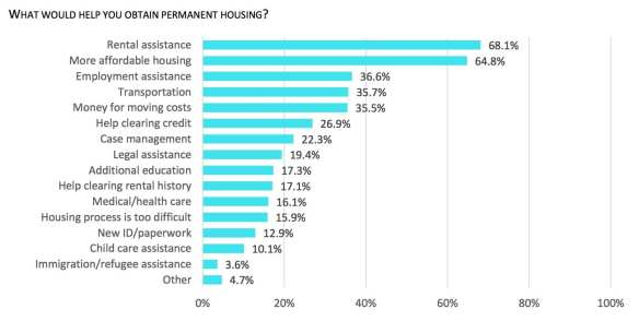 Though I-126 has been scrapped, the survey that shaped some of the ways in which its revenues would have been deployed provided new insights into homelessness in Seattle
