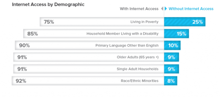internet-access-by-demographicj-1024x453