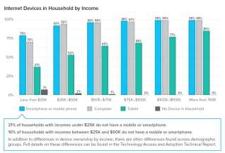 internet-devices-by-income