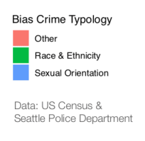 Hate crimes occur more often in neighborhoods that are either racially diverse, slightly below the Seattle median income, or high proportion of renters.2
