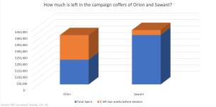 Campaign coffers