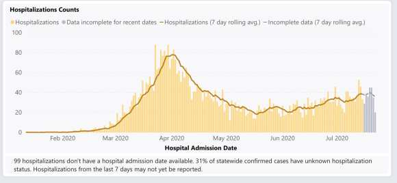 Washington DOH: Hospitalizations