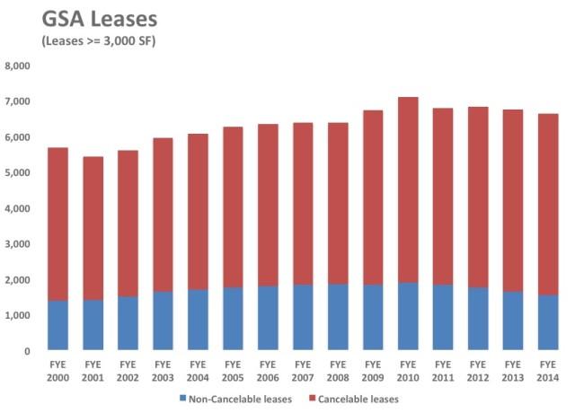 GSA Leases Cancelable vs Non-Cancelable
