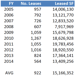 GSA Leasing Capacity