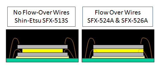 Wafer Backside Coating Options for Same Size Die Stacking