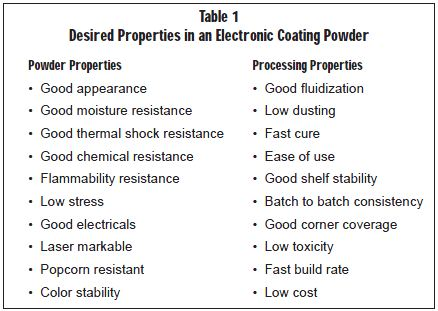 Desired Properties in an Electronic Coating Powder