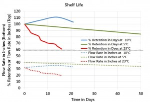 flow retention and shelf-life of epoxy mold compound