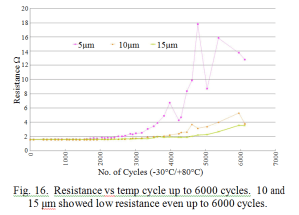 Resistance VS temp cycle
