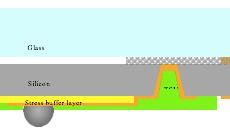 Using imide linked BMI as stress buffer layer underneath solder bump
