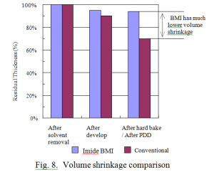 Volume shrinkage comparison