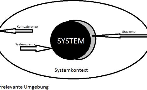 systemkontextgrenze