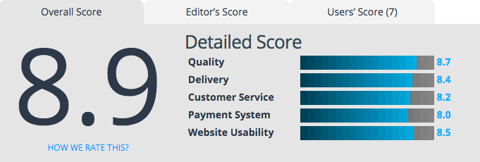 capstone resume services maintains ranking as top 3 resume writing