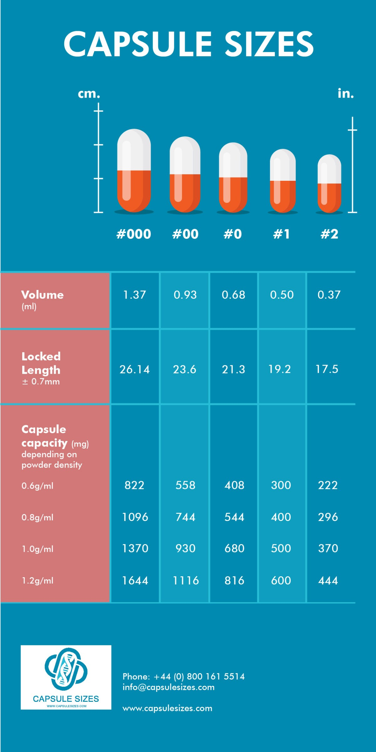 gráfico de tamanho da cápsula