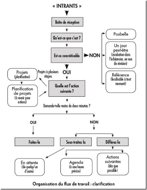 Organisation du flux de travail - clarification