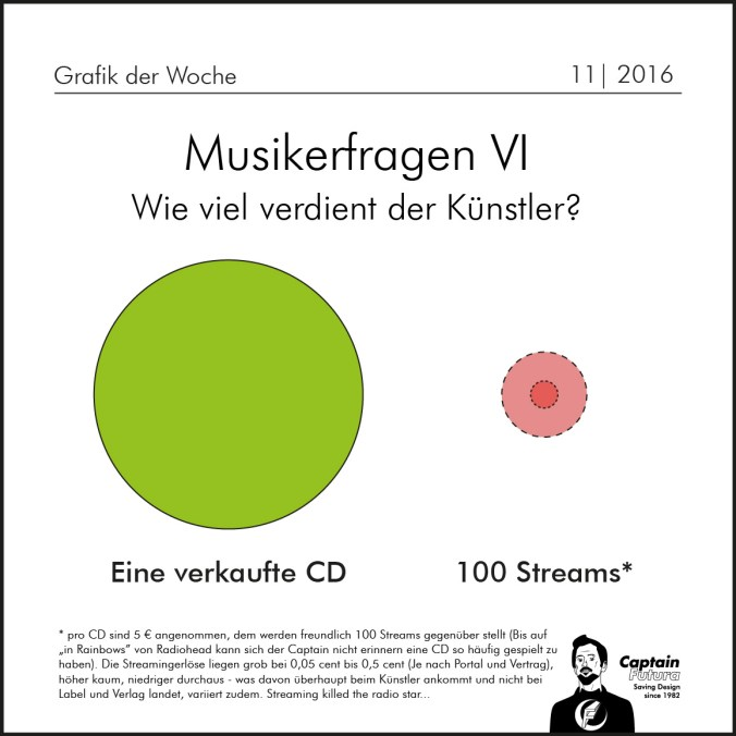 Musikerfragen_Streams-01