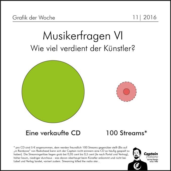 Musikerfragen_Streams-01