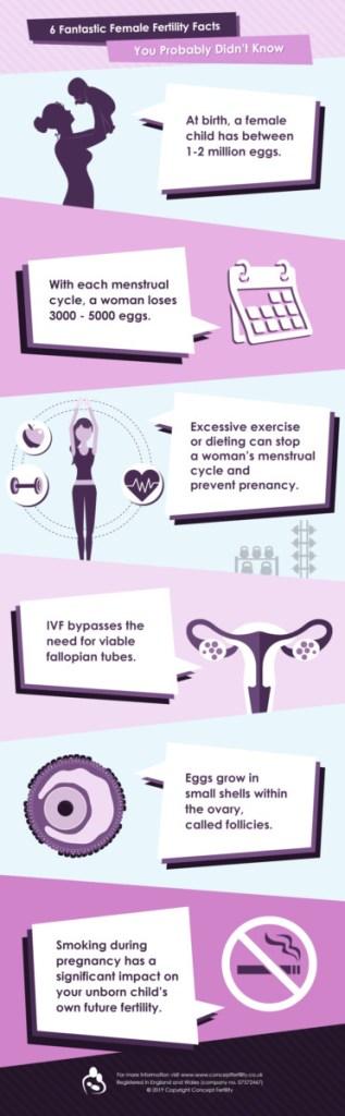 fertility infographic