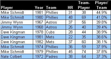 highest team HR rate since 1961