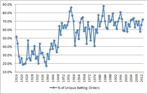 Unique_Batting_Orders_NYY
