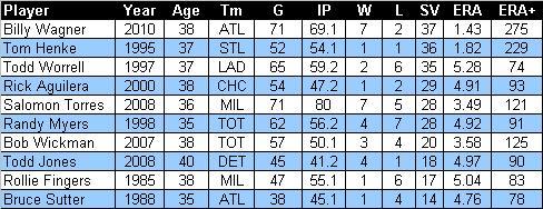 top saves in final season