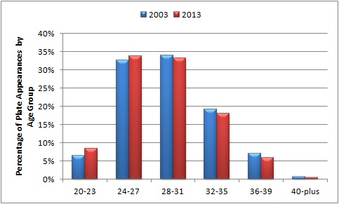 PA by age group