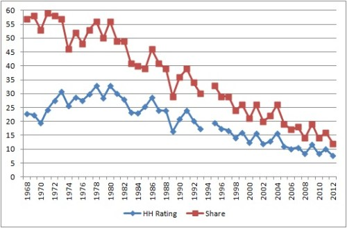 World Series Ratings