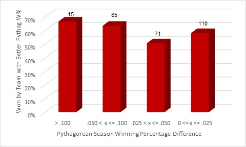 Pythag Series Postseason Records with Ranges