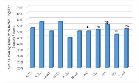 Regular Season Series Postseason Records since 1995
