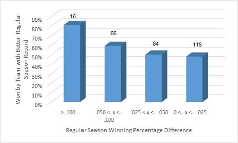 Regular Season Series Postseason Records with Ranges