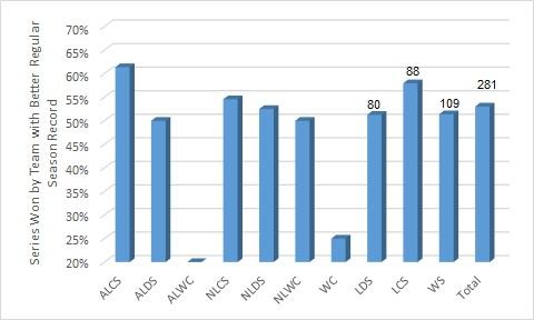 Regular Season Series Postseason Records