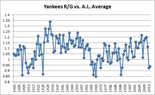 Yanks offense vs AL avg