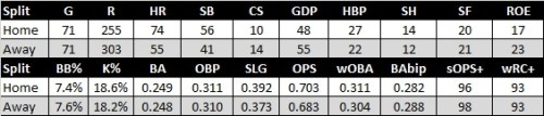 nyy home away splits