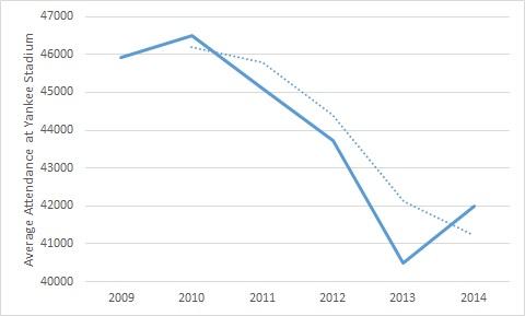 Attendance since 2009