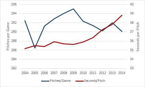 Time per pitch