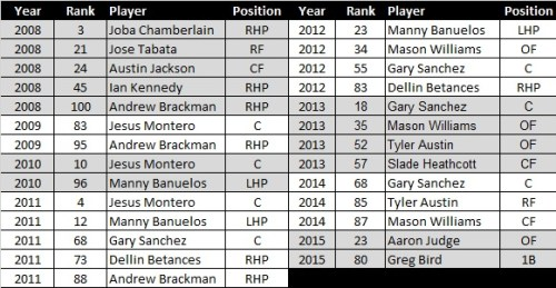 NYY prospects on Law Lists 2008 to 2015