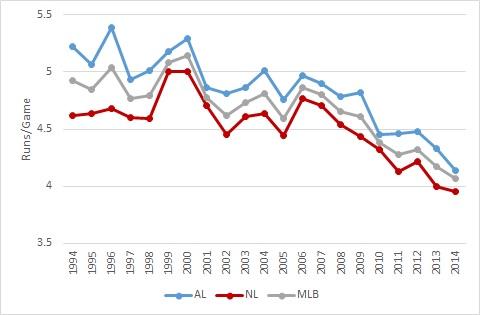 runs per game 1994 to 2014