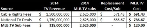 MLB TV ECONOMICS