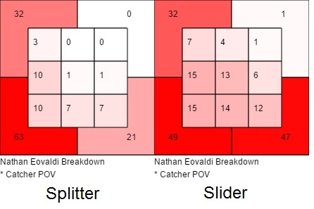 Nathan Eovaldi heat map 1