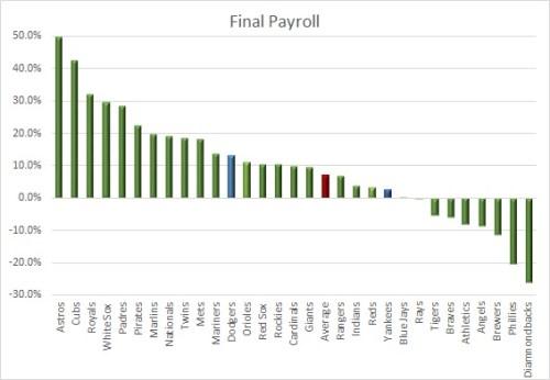 2105 final payroll